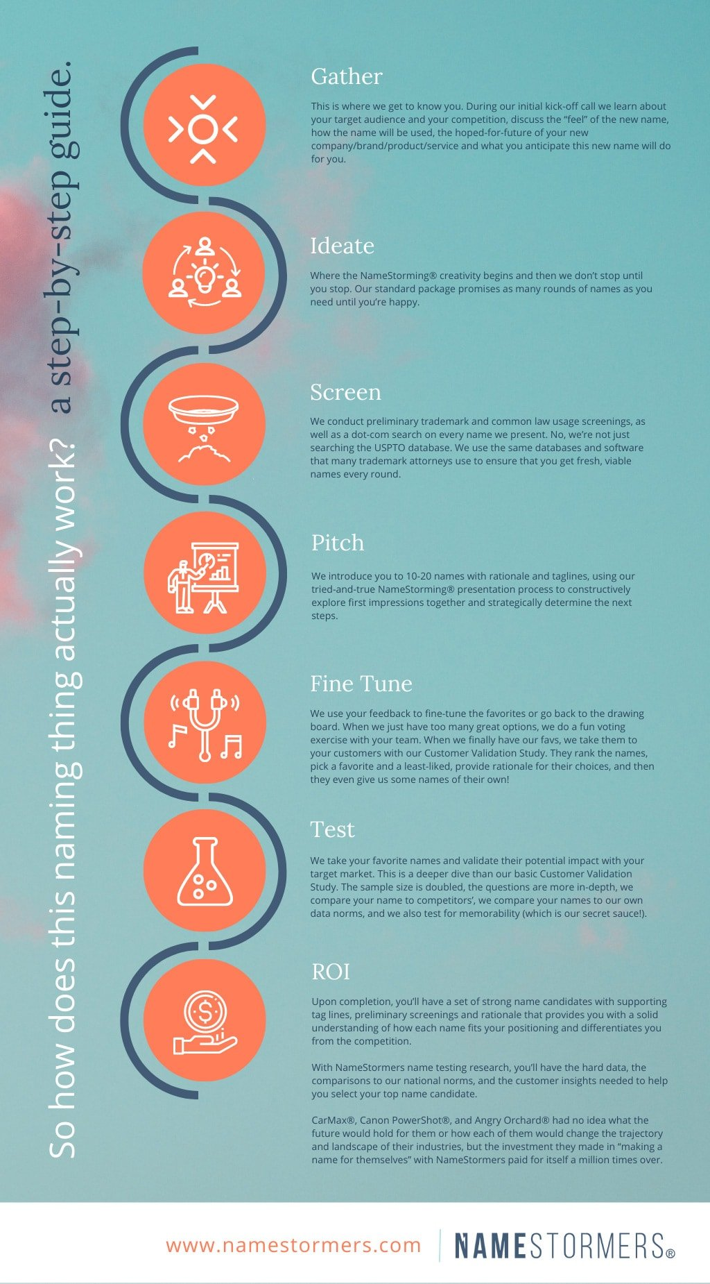 step by step guide infographics